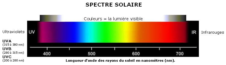 Spectre solaire, UVA, UVB et UVC